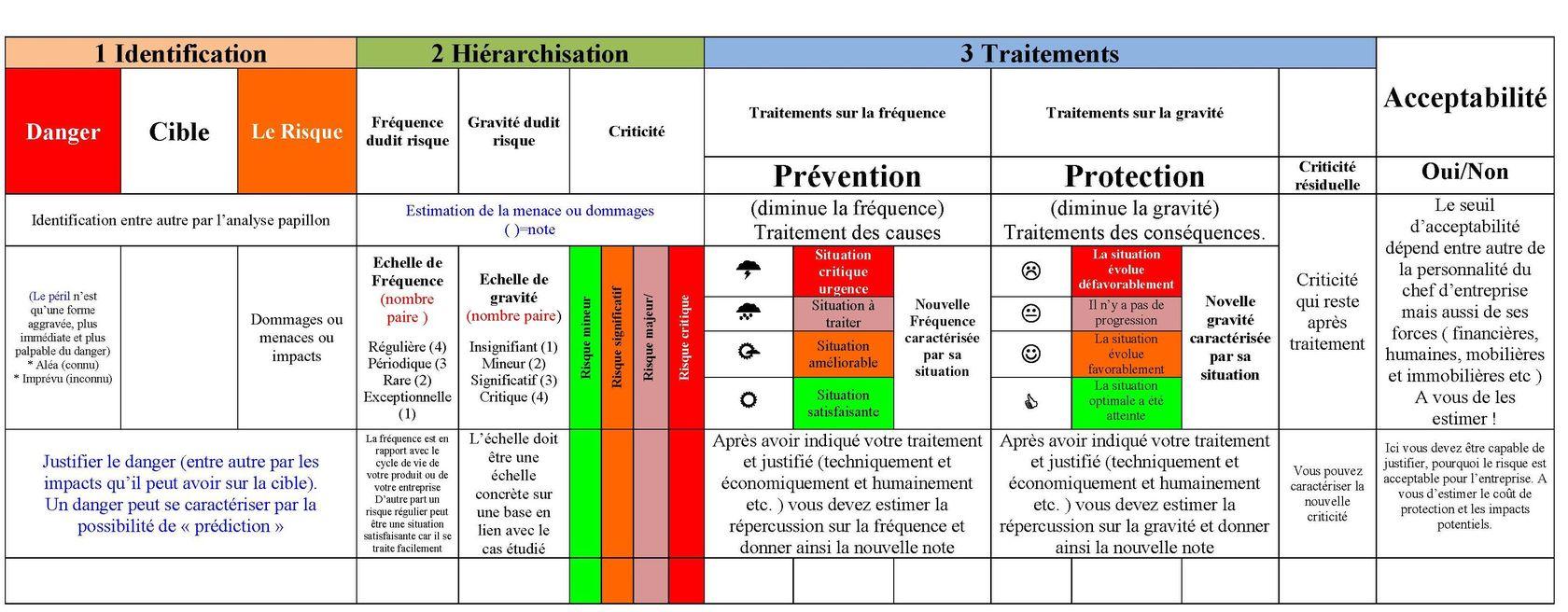 Gestion des risques - Page 2 sur 2 - Info campus CFPPA